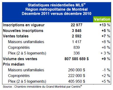 2011 - des hausses de vente