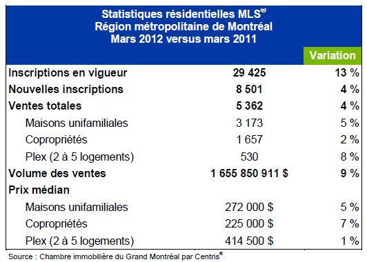 Ventes MLS ® : dixième mois consécutif de croissance