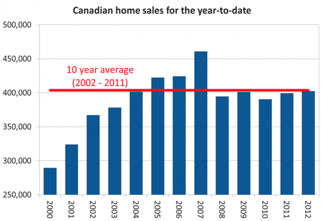 Canadian home sales and prices: down but not quite 'sustainable' yet - Business, Econowatch - Macleans.ca