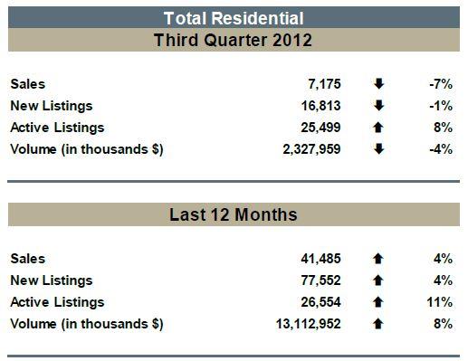 MLS® Barometer – Residential Market