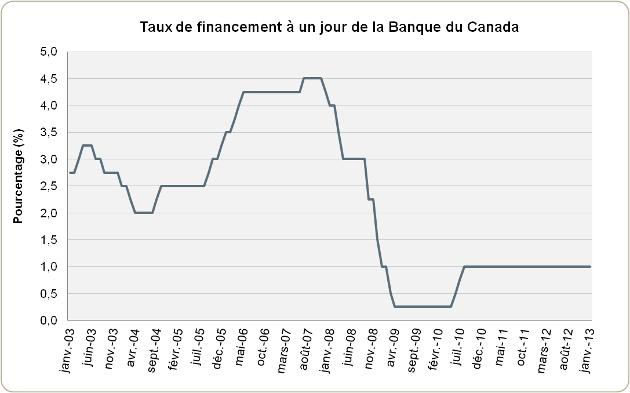 Le taux directeur de la Banque du Canada demeure inchangé à 1 %