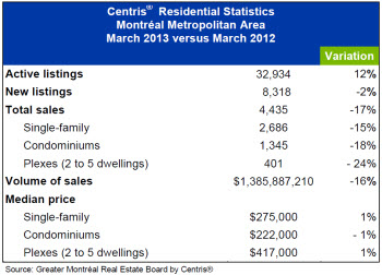 Real Estate Market. March 2013.