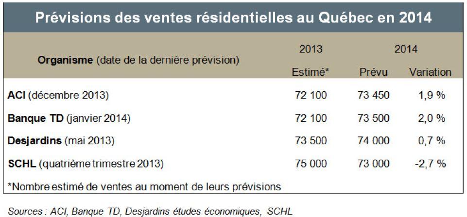 previsionventes2014